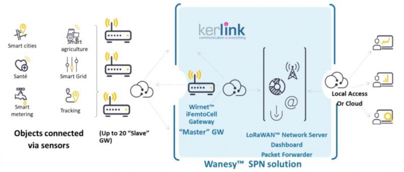 Kerlink SRVLIC-SPN2S + SRVMAIN-SPNB3 Small Private Network 2.0 Software License for iFemto + iStation Gateways including 3 years support